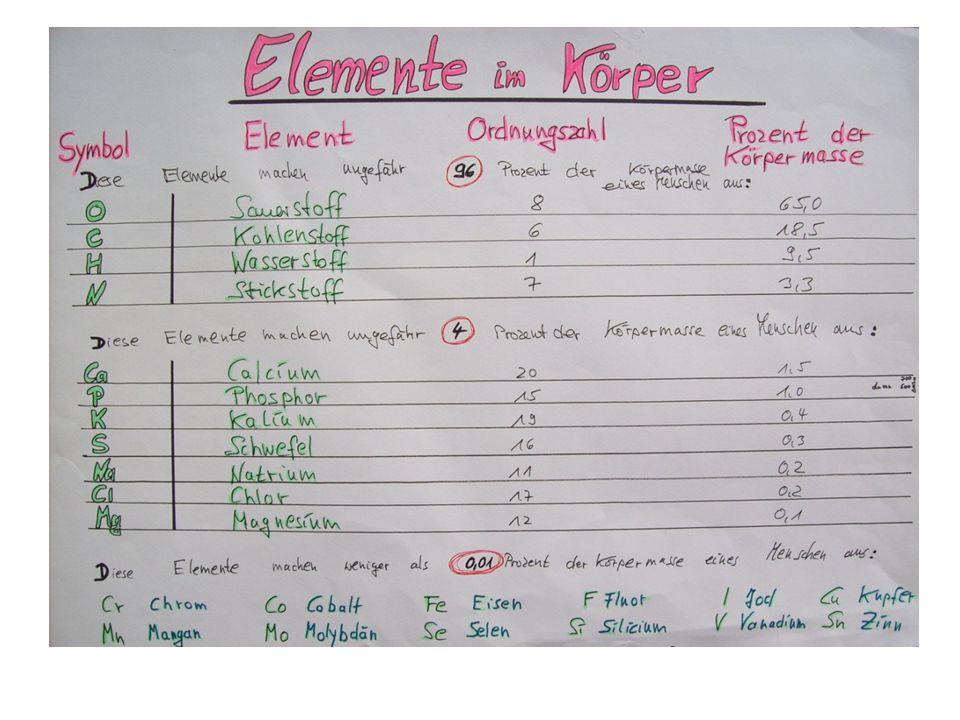 REDOX-Reaktionen sind die chemischen Reaktionen eines Reaktionspartners, der Elektronen auf einen anderen überträgt Redox-Prozesse sind mit die fundam