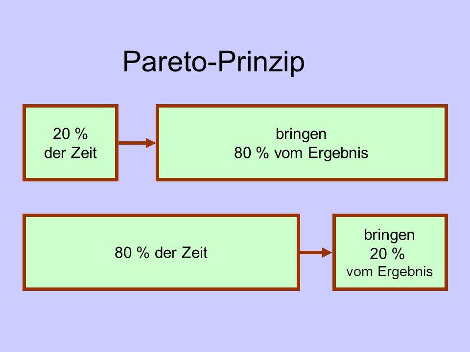 Pareto-Prinzip 20 % der Zeit bringen 20 % vom Ergebnis bringen 80 % vom Ergebnis 80 % der Zeit