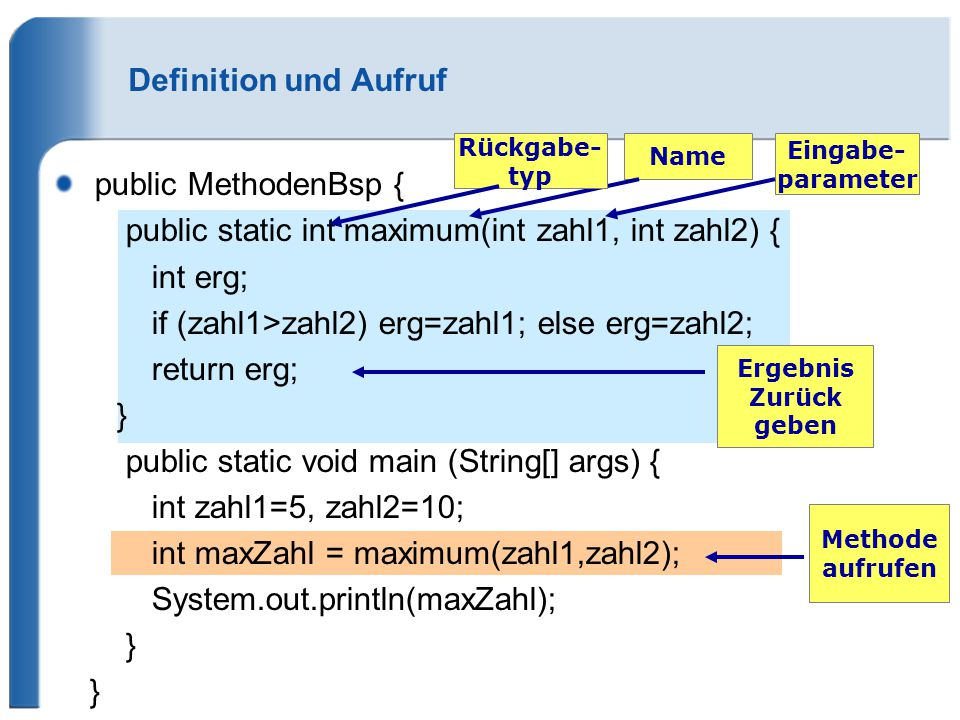 public MethodenBsp { public static int maximum(int zahl1, int zahl2) { int erg; if (zahl1>zahl2) erg=zahl1; else erg=zahl2; return erg; } public static void main (String[] args) { int zahl1=5, zahl2=10; int maxZahl = maximum(zahl1,zahl2); System.out.println(maxZahl); } Definition und Aufruf Name Eingabe- parameter Rückgabe- typ Ergebnis Zurück geben Methode aufrufen