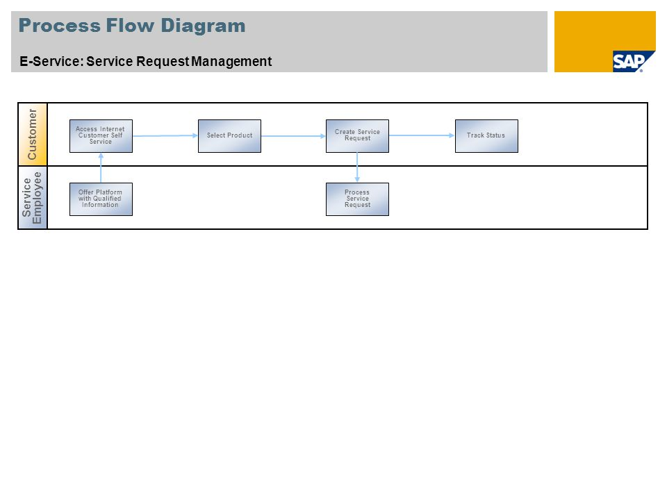 Process Flow Diagram E-Service: Service Request Management Select Product Create Service Request Track Status Access Internet Customer Self Service Se