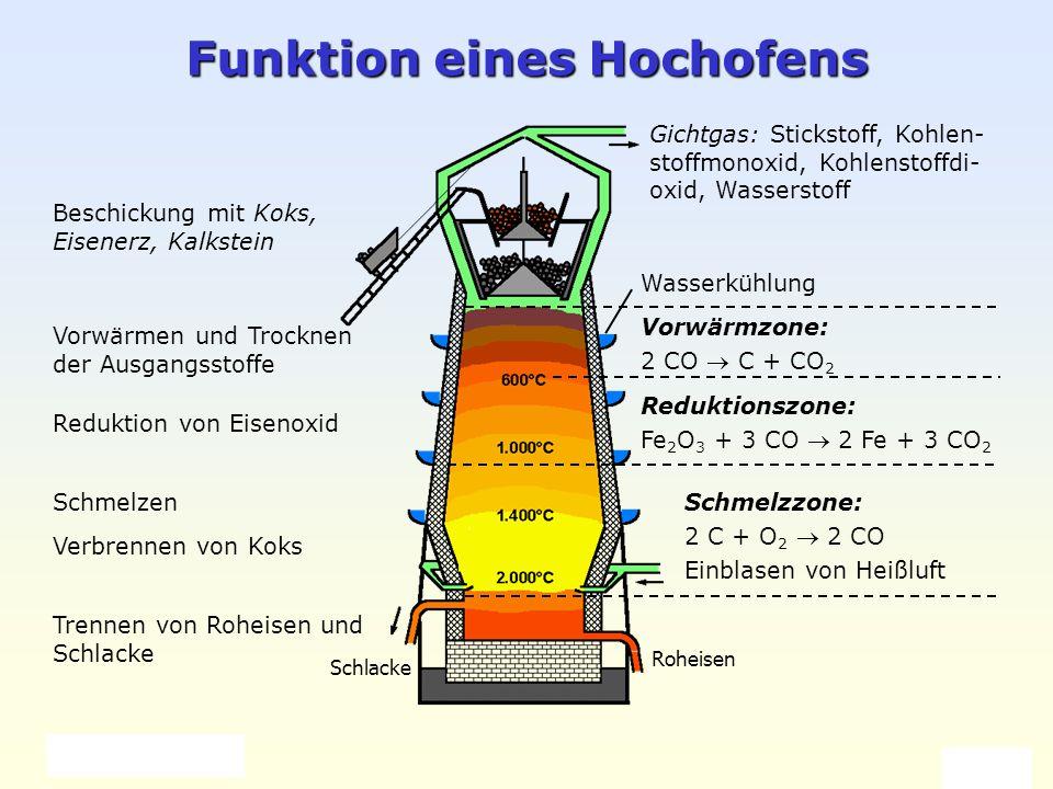 Weller 2004 Eisen und Stahl 2 Funktion eines Hochofens Beschickung mit Koks, Eisenerz, Kalkstein Vorwärmen und Trocknen der Ausgangsstoffe Reduktion v