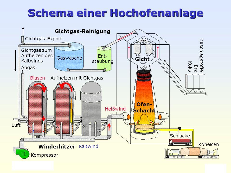 Weller 2004 Eisen und Stahl 3 Schema einer Hochofenanlage Winderhitzer Ofen- Schacht Gichtgas-Reinigung Kompressor Koks Erz Zuschlagstoffe Gicht Gaswä