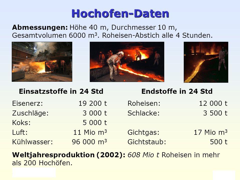 Weller 2004 Eisen und Stahl 4 Hochofen-Daten Einsatzstoffe in 24 Std Eisenerz: 19 200 t Zuschläge:3 000 t Koks: 5 000 t Luft: 11 Mio m 3 Kühlwasser:96