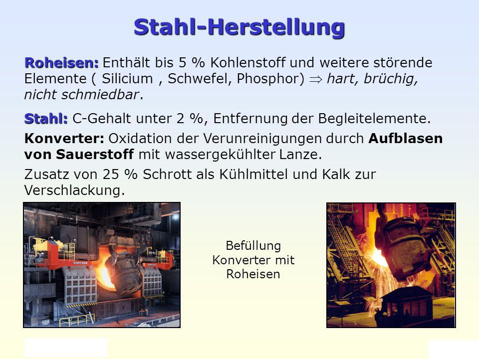 Weller 2004 Eisen und Stahl 5 Stahl-Herstellung Roheisen: Roheisen: Enthält bis 5 % Kohlenstoff und weitere störende Elemente ( Silicium, Schwefel, Ph