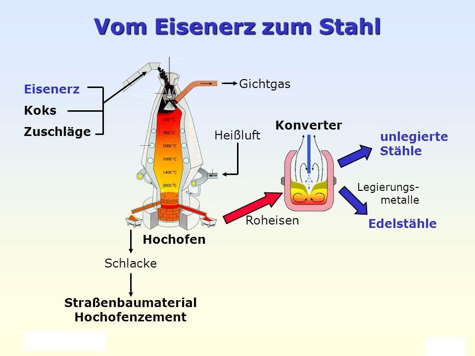 Weller 2004 Eisen und Stahl 8 Vom Eisenerz zum Stahl Eisenerz Koks Zuschläge Schlacke Straßenbaumaterial Hochofenzement Heißluft Gichtgas unlegierte S