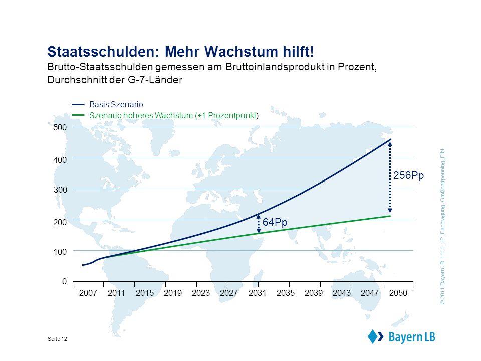 © 2011 BayernLB 1111_JP_Fachtagung_Großhartpenning_FIN Seite 12 Staatsschulden: Mehr Wachstum hilft.