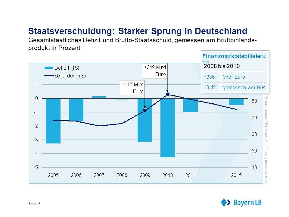 © 2011 BayernLB 1111_JP_Fachtagung_Großhartpenning_FIN Seite 13 Staatsverschuldung: Starker Sprung in Deutschland Gesamtstaatliches Defizit und Brutto-Staatsschuld, gemessen am Bruttoinlands- produkt in Prozent Finanzmarktstabilisieru ng 2008 bis 2010 Mrd.