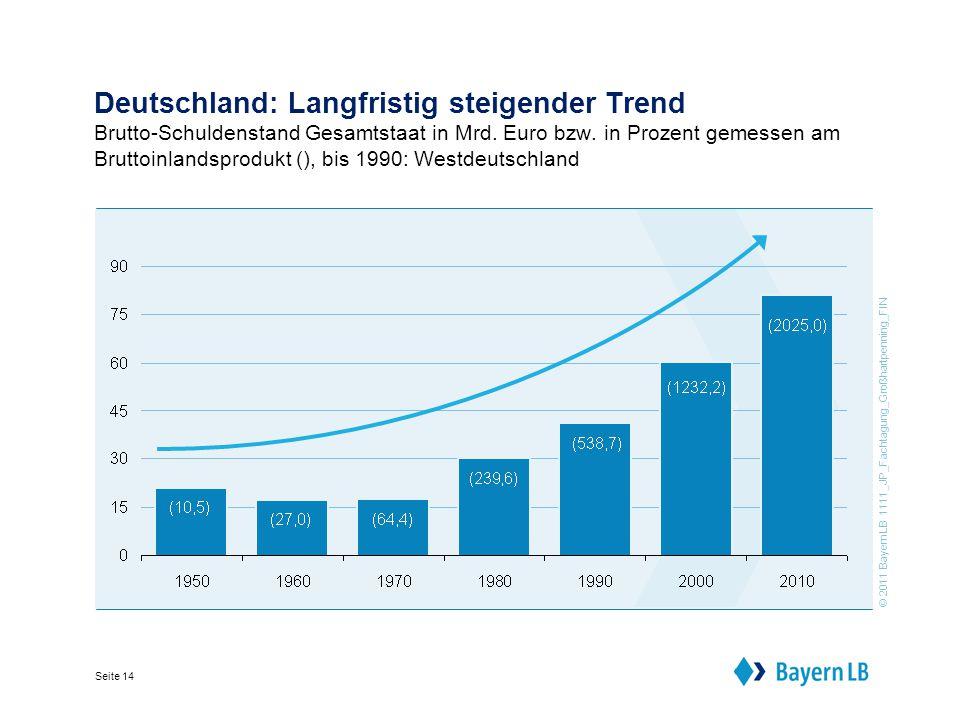© 2011 BayernLB 1111_JP_Fachtagung_Großhartpenning_FIN Seite 14 Deutschland: Langfristig steigender Trend Brutto-Schuldenstand Gesamtstaat in Mrd.