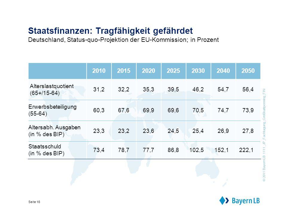 © 2011 BayernLB 1111_JP_Fachtagung_Großhartpenning_FIN Seite 16 Staatsfinanzen: Tragfähigkeit gefährdet Deutschland, Status-quo-Projektion der EU-Kommission; in Prozent 2010201520202025 20302040 2050 Alterslastquotient (65+/15-64) 31,232,235,339,546,254,756,4 Erwerbsbeteiligung (55-64) 60,367,669,969,670,574,773,9 Altersabh.