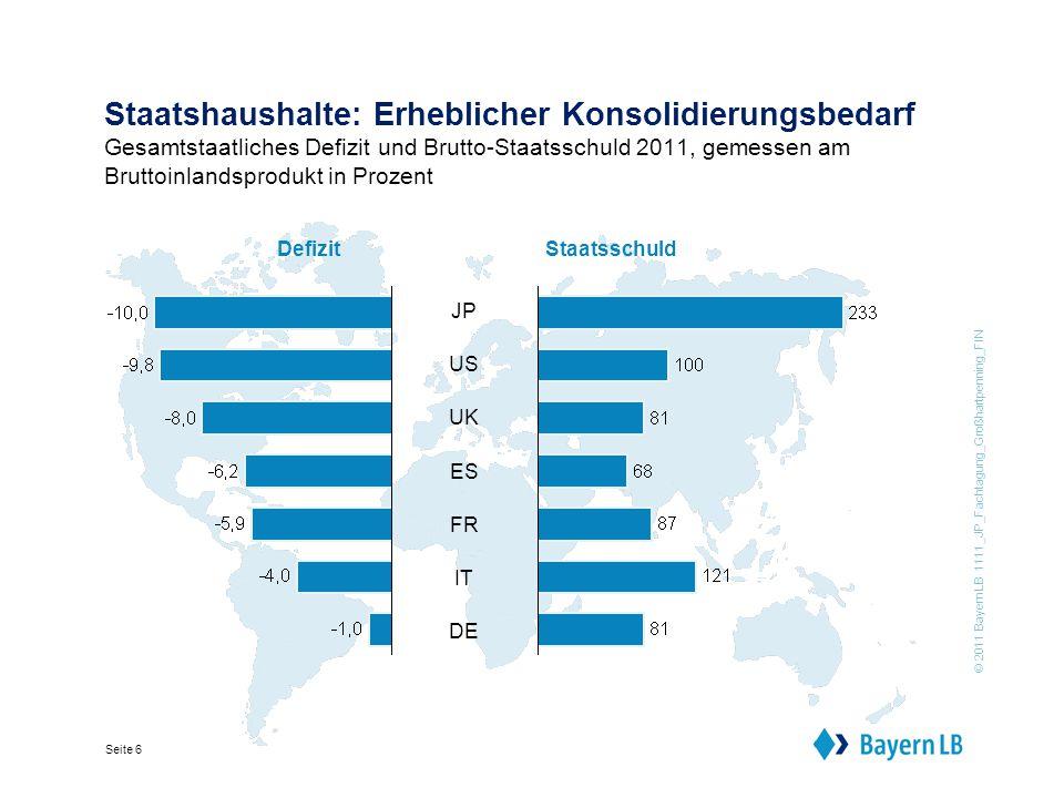 © 2011 BayernLB 1111_JP_Fachtagung_Großhartpenning_FIN Seite 6 Staatshaushalte: Erheblicher Konsolidierungsbedarf Gesamtstaatliches Defizit und Brutto-Staatsschuld 2011, gemessen am Bruttoinlandsprodukt in Prozent DefizitStaatsschuld JP US UK ES FR IT DE