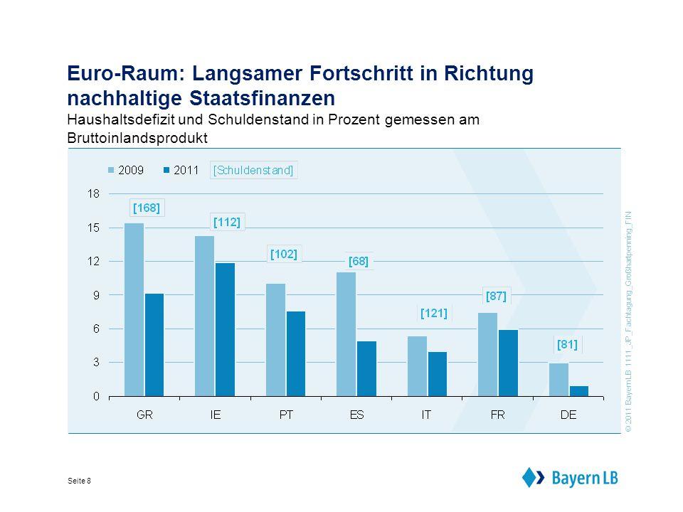 © 2011 BayernLB 1111_JP_Fachtagung_Großhartpenning_FIN Seite 8 Euro-Raum: Langsamer Fortschritt in Richtung nachhaltige Staatsfinanzen Haushaltsdefizit und Schuldenstand in Prozent gemessen am Bruttoinlandsprodukt