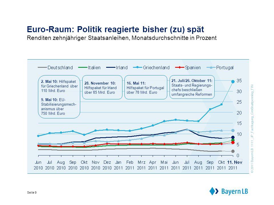 © 2011 BayernLB 1111_JP_Fachtagung_Großhartpenning_FIN Seite 10 Staatsschuldenkrise: Weiterhin ungelöst Vom Ausbruch der Krise bis zum EU-Gipfel am 26.