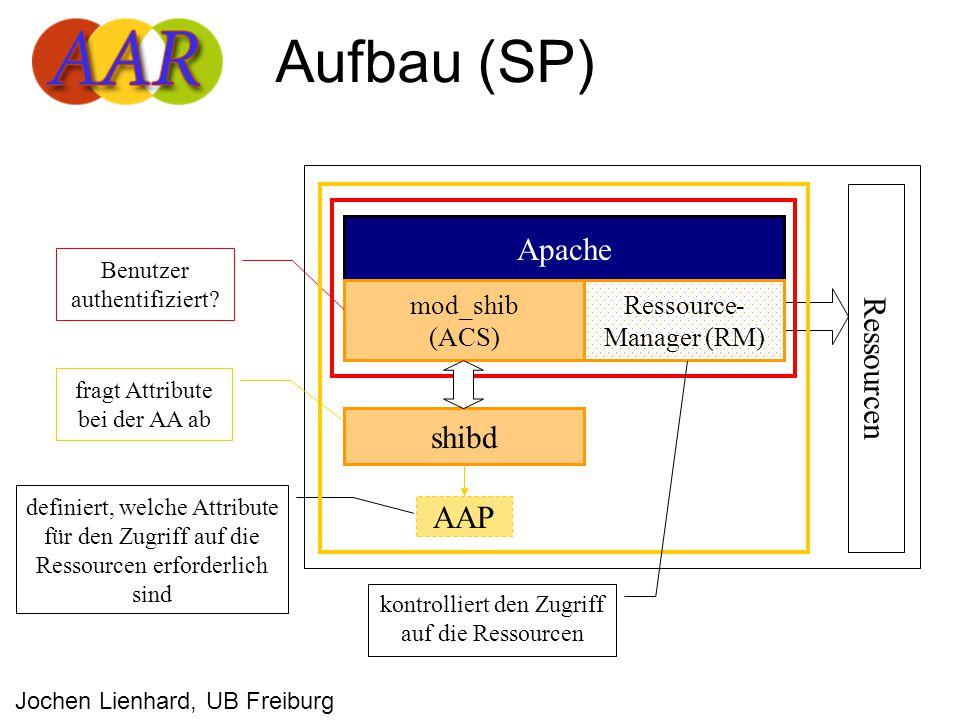 Aufbau (SP) Apache mod_shib (ACS) AAP shibd Ressourcen Benutzer authentifiziert.