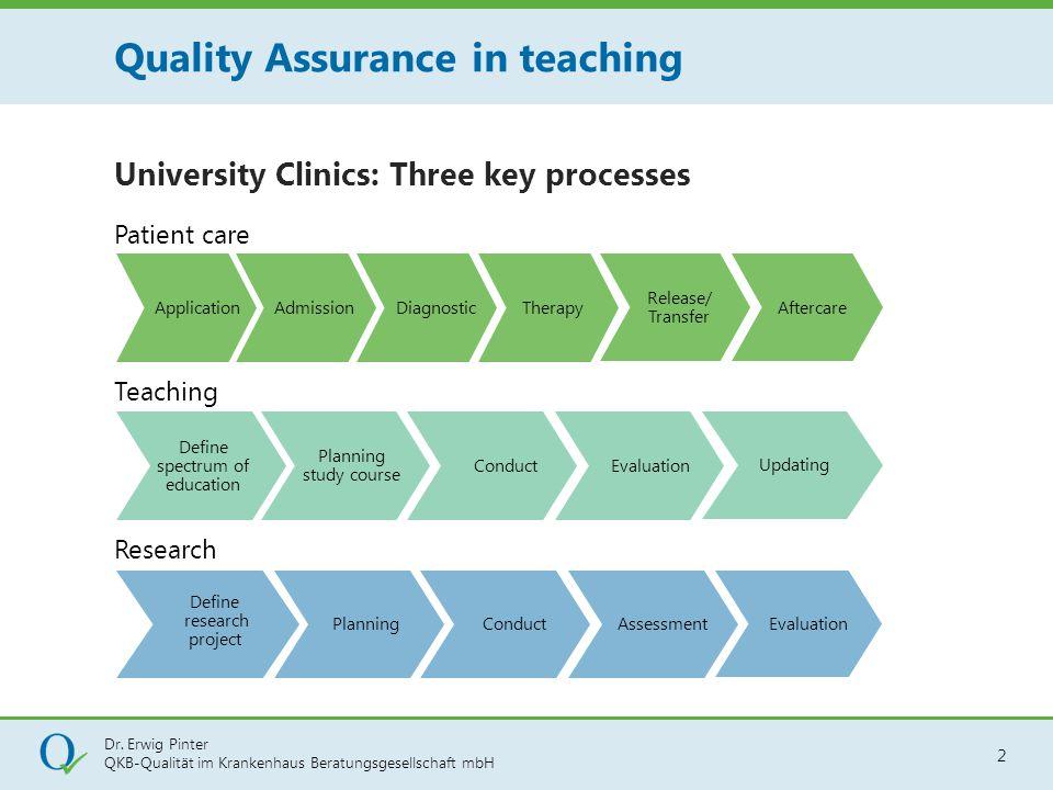 Dr. Erwig Pinter QKB-Qualität im Krankenhaus Beratungsgesellschaft mbH 2 University Clinics: Three key processes Quality Assurance in teaching Applica