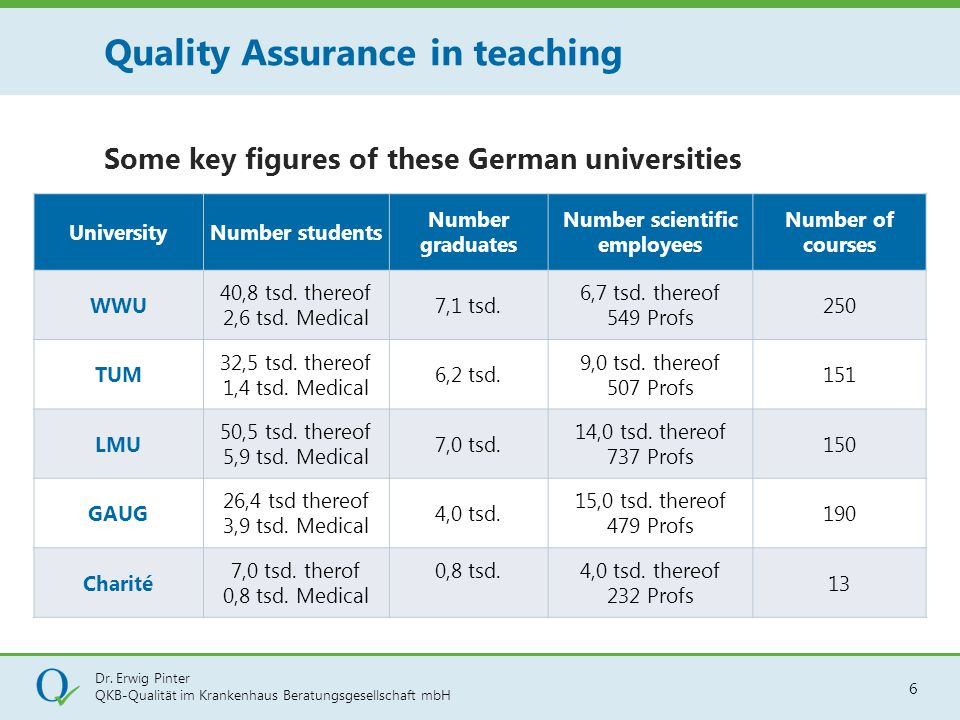 Dr. Erwig Pinter QKB-Qualität im Krankenhaus Beratungsgesellschaft mbH 6 Some key figures of these German universities Quality Assurance in teaching U
