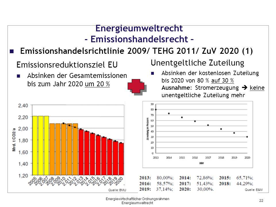 Energieumweltrecht - Emissionshandelsrecht – Emissionsreduktionsziel EU Absinken der Gesamtemissionen bis zum Jahr 2020 um 20 % Unentgeltliche Zuteilu