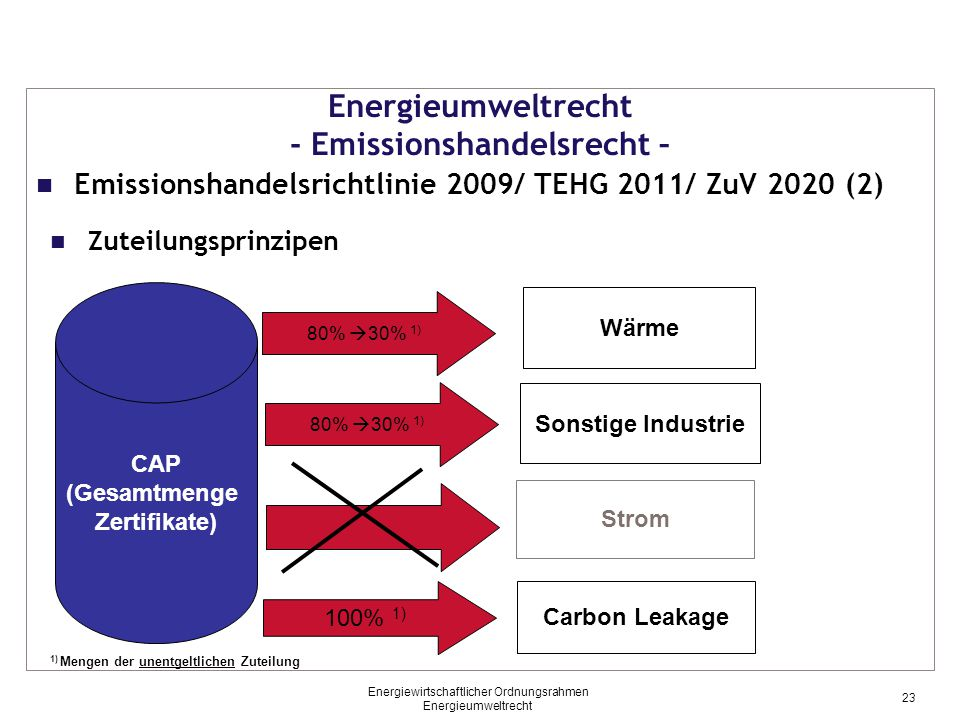 Energieumweltrecht - Emissionshandelsrecht – CAP (Gesamtmenge Zertifikate) Carbon Leakage Wärme Strom 100% 1) 80%  30% 1) Sonstige Industrie 80%  30% 1) Zuteilungsprinzipen Emissionshandelsrichtlinie 2009/ TEHG 2011/ ZuV 2020 (2) 1) Mengen der unentgeltlichen Zuteilung 23 Energiewirtschaftlicher Ordnungsrahmen Energieumweltrecht