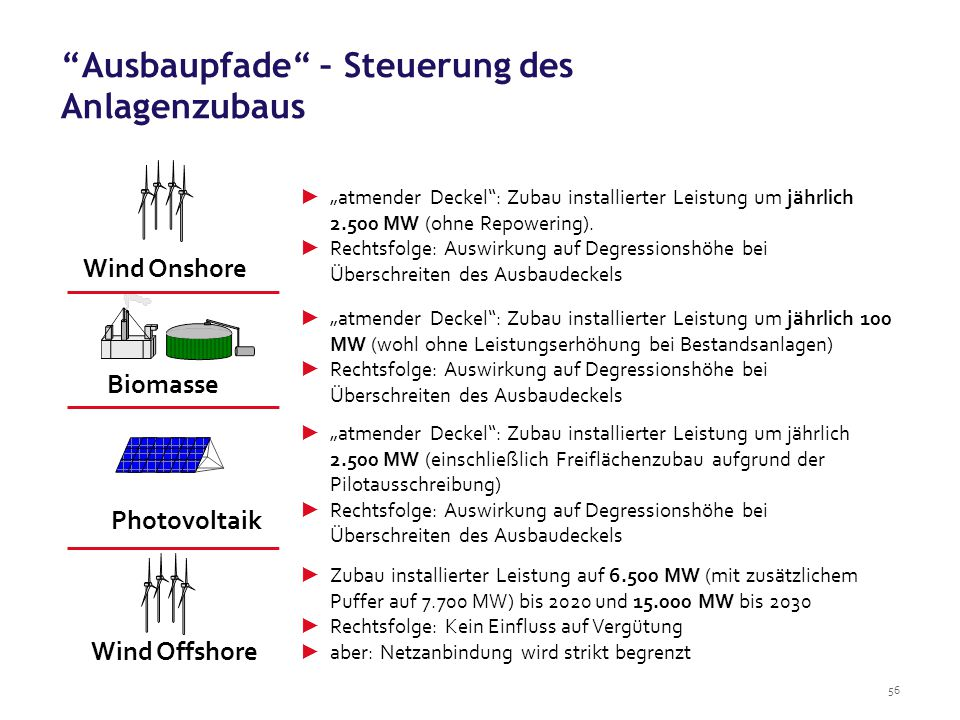 """56 Wind Onshore Biomasse ► """"atmender Deckel"""": Zubau installierter Leistung um jährlich 2.500 MW (ohne Repowering). ► Rechtsfolge: Auswirkung auf Degre"""