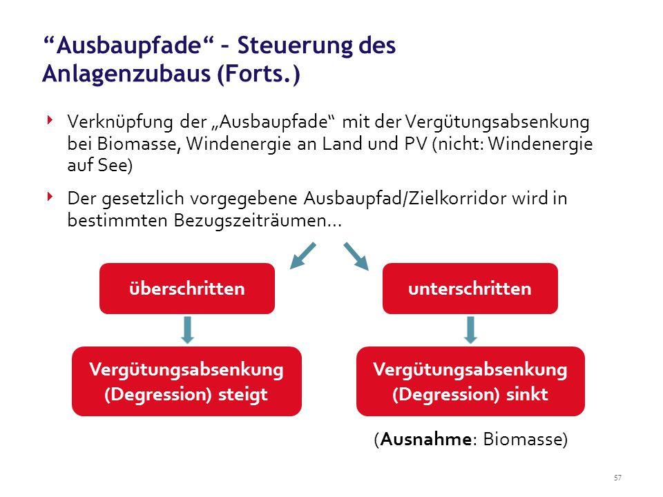 """57 Ausbaupfade – Steuerung des Anlagenzubaus (Forts.)  Verknüpfung der """"Ausbaupfade mit der Vergütungsabsenkung bei Biomasse, Windenergie an Land und PV (nicht: Windenergie auf See)  Der gesetzlich vorgegebene Ausbaupfad/Zielkorridor wird in bestimmten Bezugszeiträumen… (Ausnahme: Biomasse) überschrittenunterschritten Vergütungsabsenkung (Degression) steigt Vergütungsabsenkung (Degression) sinkt"""