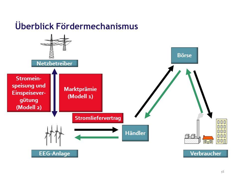 58 Überblick Fördermechanismus Netzbetreiber EEG-Anlage Marktprämie (Modell 1) Händler Verbraucher Stromliefervertrag Stromein- speisung und Einspeisever- gütung (Modell 2) Börse