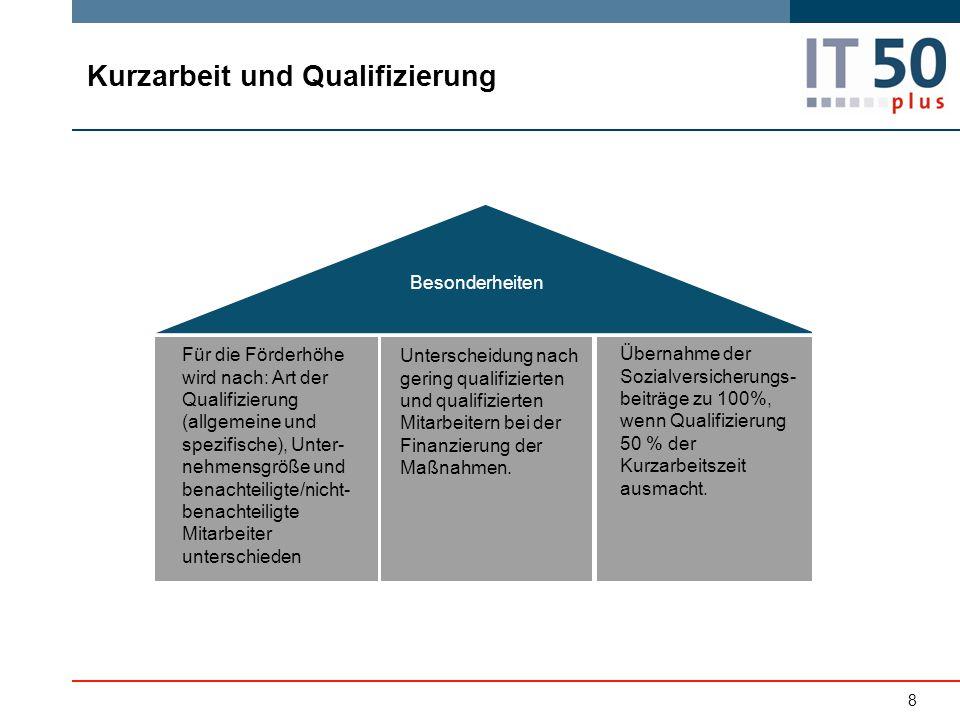 Kurzarbeit und Qualifizierung Besonderheiten Für die Förderhöhe wird nach: Art der Qualifizierung (allgemeine und spezifische), Unter- nehmensgröße un