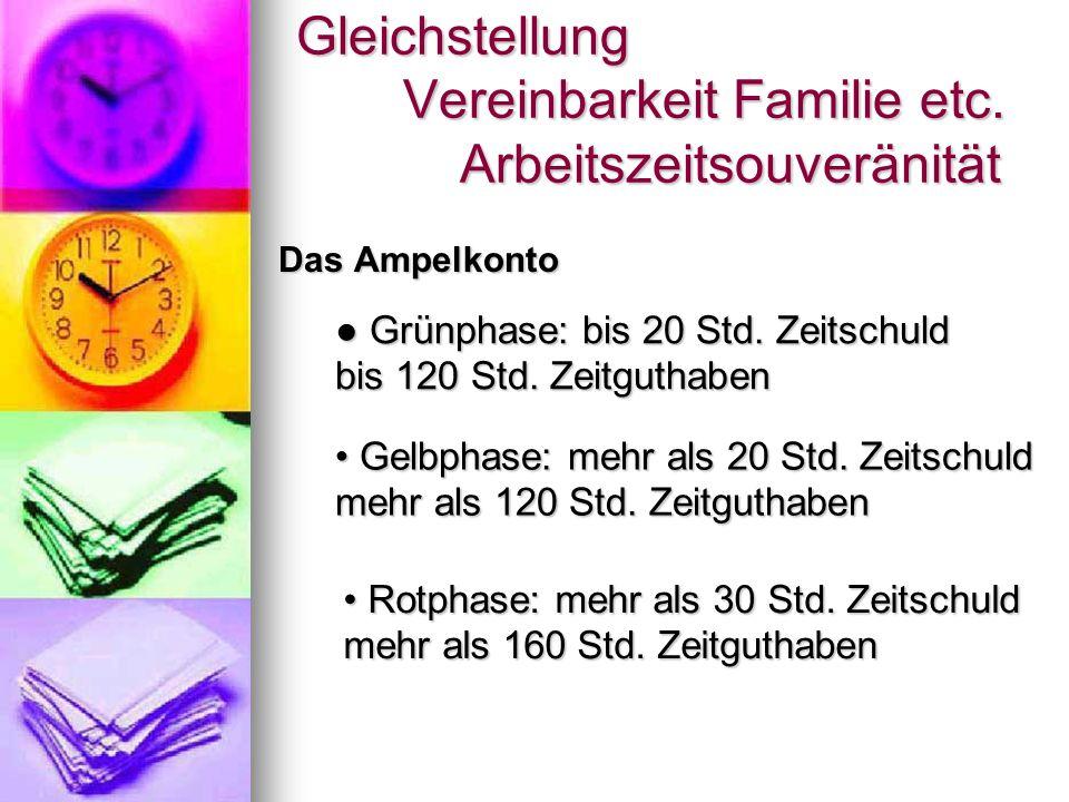 Gleichstellung Vereinbarkeit Familie etc. Arbeitszeitsouveränität Das Ampelkonto Gelbphase: mehr als 20 Std. Zeitschuld mehr als 120 Std. Zeitguthaben
