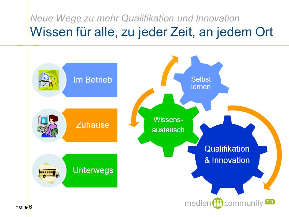 Folie 6 Neue Wege zu mehr Qualifikation und Innovation Wissen für alle, zu jeder Zeit, an jedem Ort Qualifikation & Innovation Wissens- austausch Selbst lernen