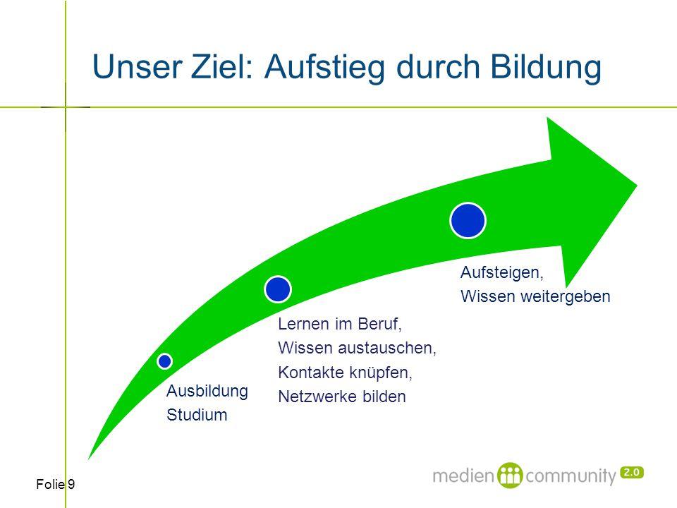 Folie 10 An wen richtet sich die Mediencommunity? Prof. Dr. Martin Delp Fachhochschule München
