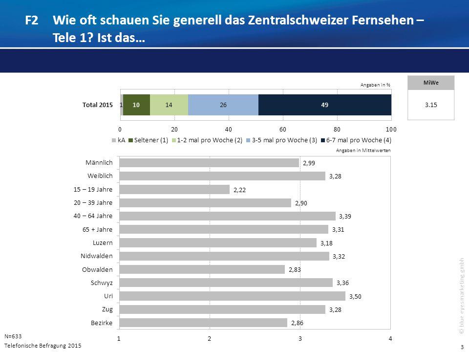 3 © blue eyes marketing gmbh F2Wie oft schauen Sie generell das Zentralschweizer Fernsehen – Tele 1.