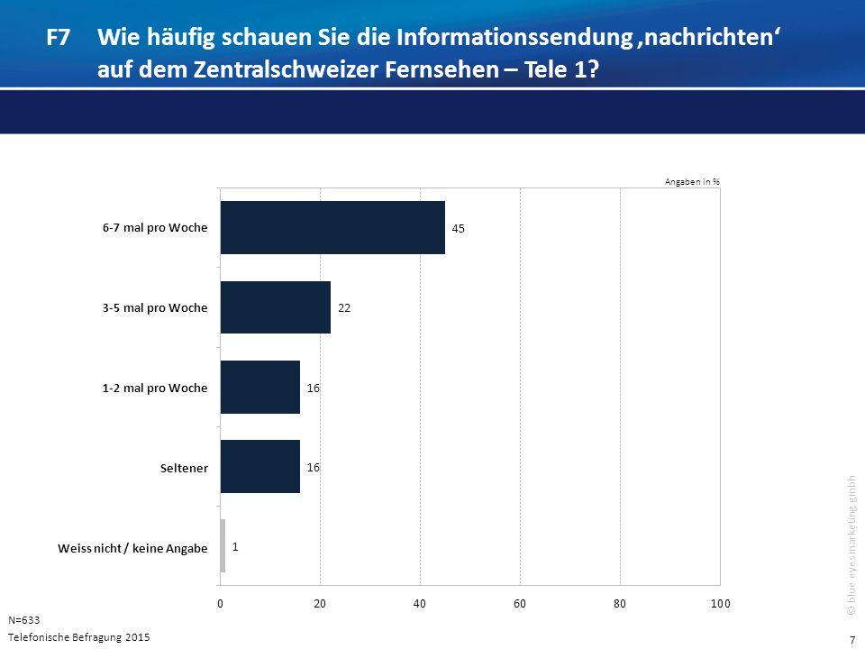 7 © blue eyes marketing gmbh F7Wie häufig schauen Sie die Informationssendung,nachrichten' auf dem Zentralschweizer Fernsehen – Tele 1.