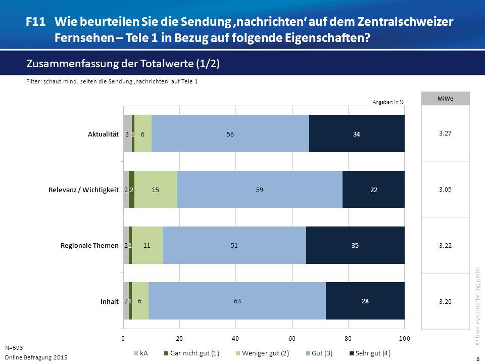 8 © blue eyes marketing gmbh Angaben in % F11Wie beurteilen Sie die Sendung 'nachrichten' auf dem Zentralschweizer Fernsehen – Tele 1 in Bezug auf folgende Eigenschaften.