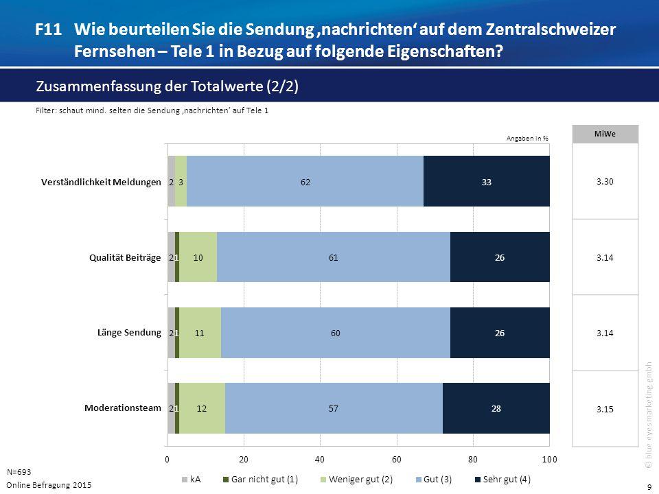 9 © blue eyes marketing gmbh Angaben in % F11Wie beurteilen Sie die Sendung 'nachrichten' auf dem Zentralschweizer Fernsehen – Tele 1 in Bezug auf folgende Eigenschaften.