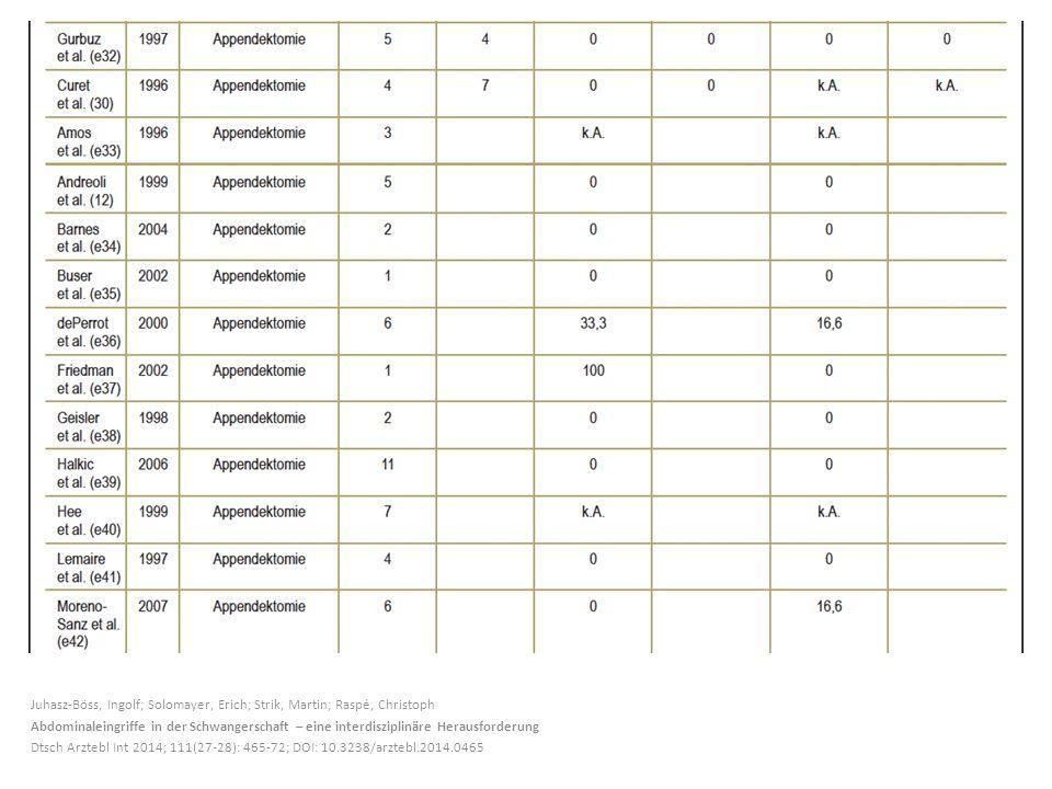 Juhasz-Böss, Ingolf; Solomayer, Erich; Strik, Martin; Raspé, Christoph Abdominaleingriffe in der Schwangerschaft – eine interdisziplinäre Herausforderung Dtsch Arztebl Int 2014; 111(27-28): 465-72; DOI: 10.3238/arztebl.2014.0465