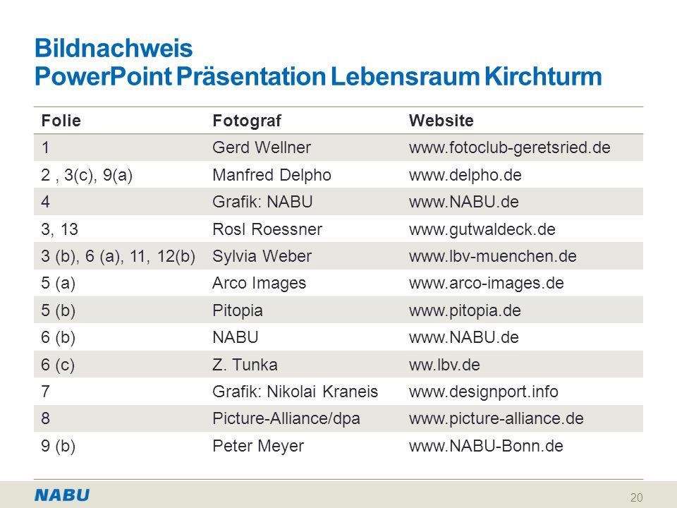 Bildnachweis PowerPoint Präsentation Lebensraum Kirchturm FolieFotografWebsite 1Gerd Wellnerwww.fotoclub-geretsried.de 2, 3(c), 9(a)Manfred Delphowww.delpho.de 4Grafik: NABUwww.NABU.de 3, 13Rosl Roessnerwww.gutwaldeck.de 3 (b), 6 (a), 11, 12(b)Sylvia Weberwww.lbv-muenchen.de 5 (a)Arco Imageswww.arco-images.de 5 (b)Pitopiawww.pitopia.de 6 (b)NABUwww.NABU.de 6 (c)Z.