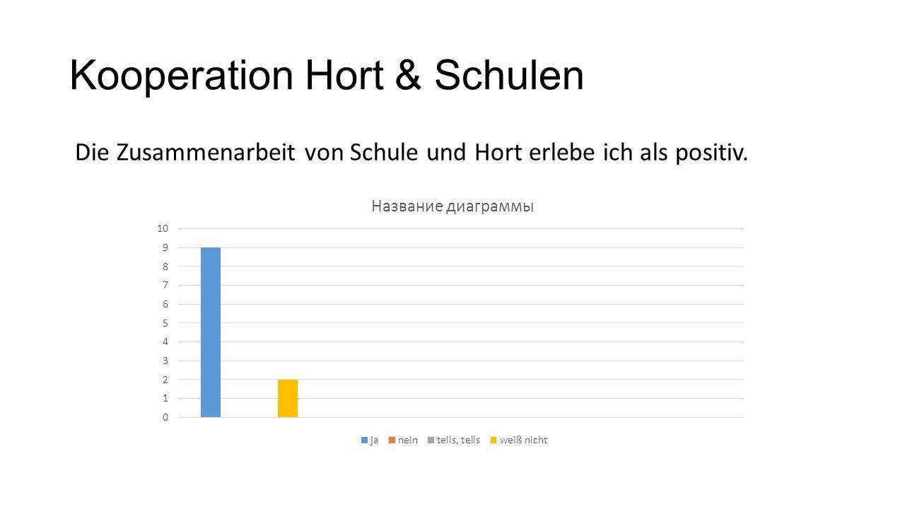 Kooperation Hort & Schulen Die Zusammenarbeit von Schule und Hort erlebe ich als positiv.