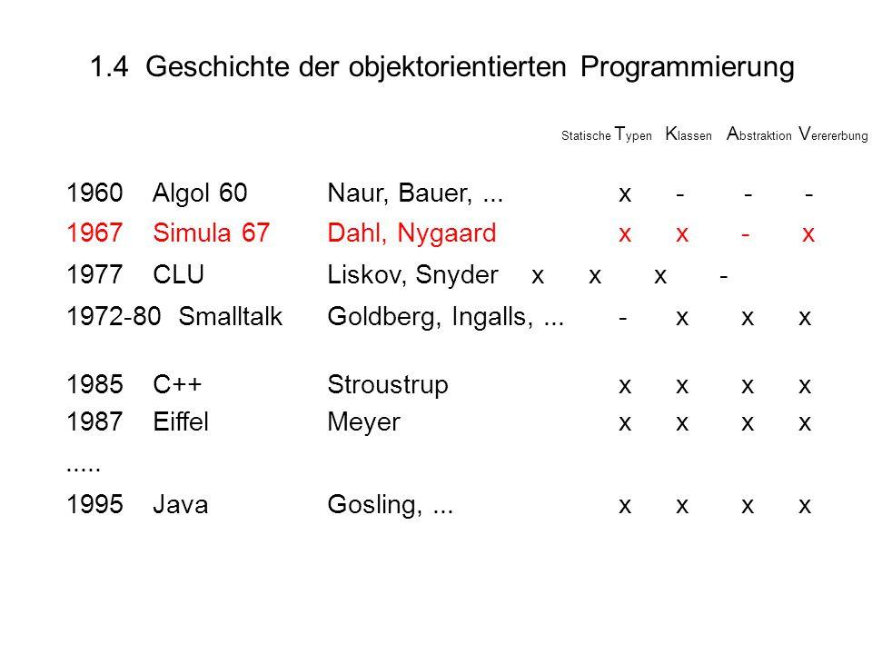 1.4 Geschichte der objektorientierten Programmierung Statische T ypen K lassen A bstraktion V erererbung 1960Algol 60Naur, Bauer,...