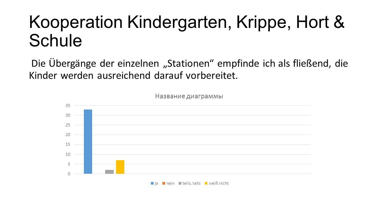 """Kooperation Kindergarten, Krippe, Hort & Schule Die Übergänge der einzelnen """"Stationen"""" empfinde ich als fließend, die Kinder werden ausreichend darau"""