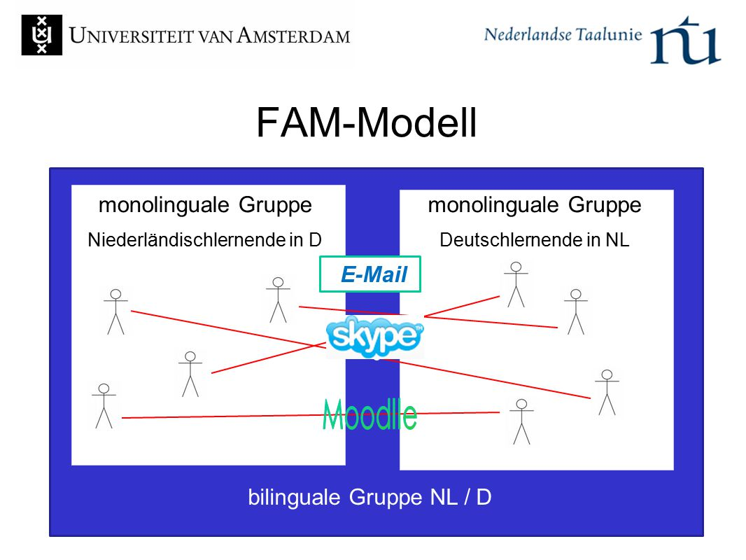 e FAM-Modell monolinguale Gruppe Niederländischlernende in D monolinguale Gruppe Deutschlernende in NL bilinguale Gruppe NL / D E-Mail