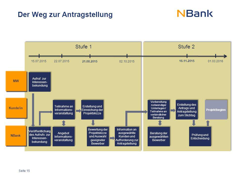 Seite 15 Der Weg zur Antragstellung Stufe 1Stufe 2 MW Aufruf zur Interessen- bekundung NBank Kunde/in Angebot Informations- veranstaltung Bewertung de