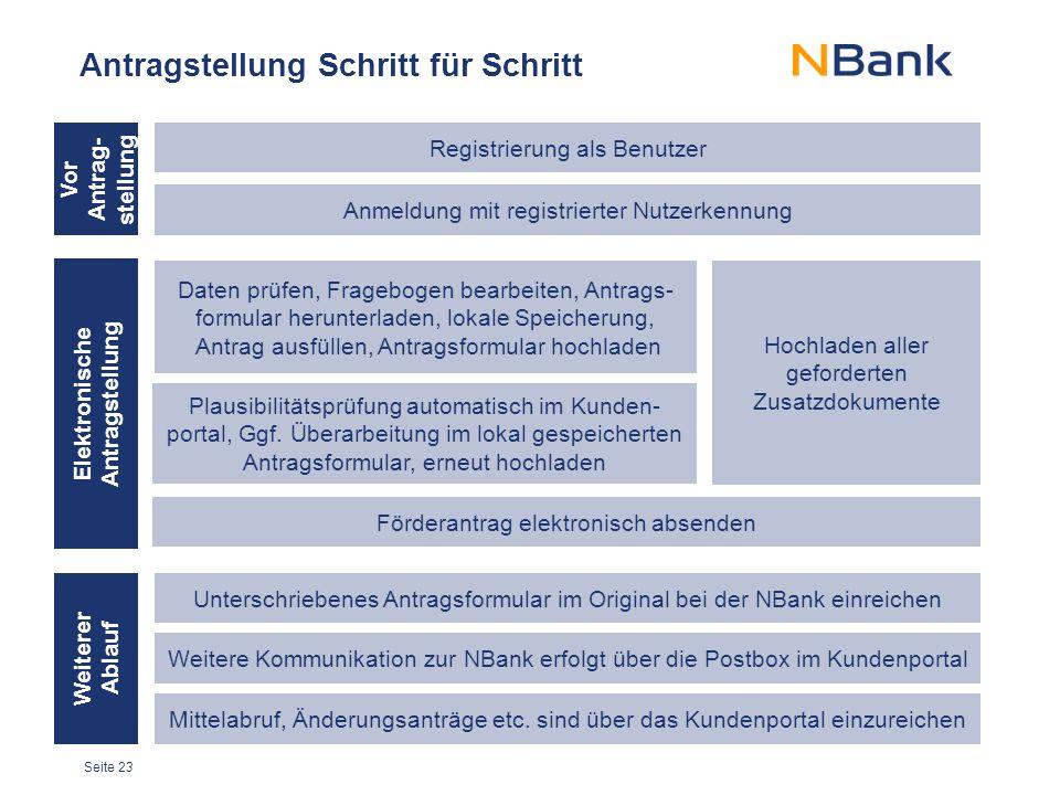 Seite 23 Antragstellung Schritt für Schritt Registrierung als Benutzer Anmeldung mit registrierter Nutzerkennung Hochladen aller geforderten Zusatzdok