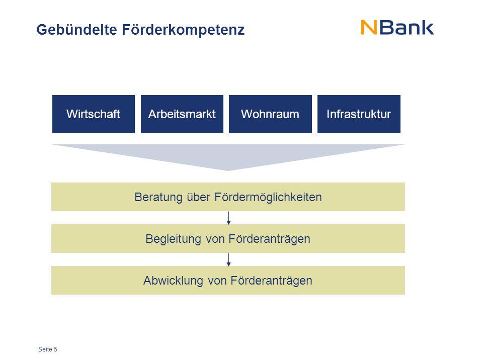 Seite 5 Gebündelte Förderkompetenz ArbeitsmarktInfrastrukturWohnraum Beratung über Fördermöglichkeiten Begleitung von Förderanträgen Abwicklung von Fö