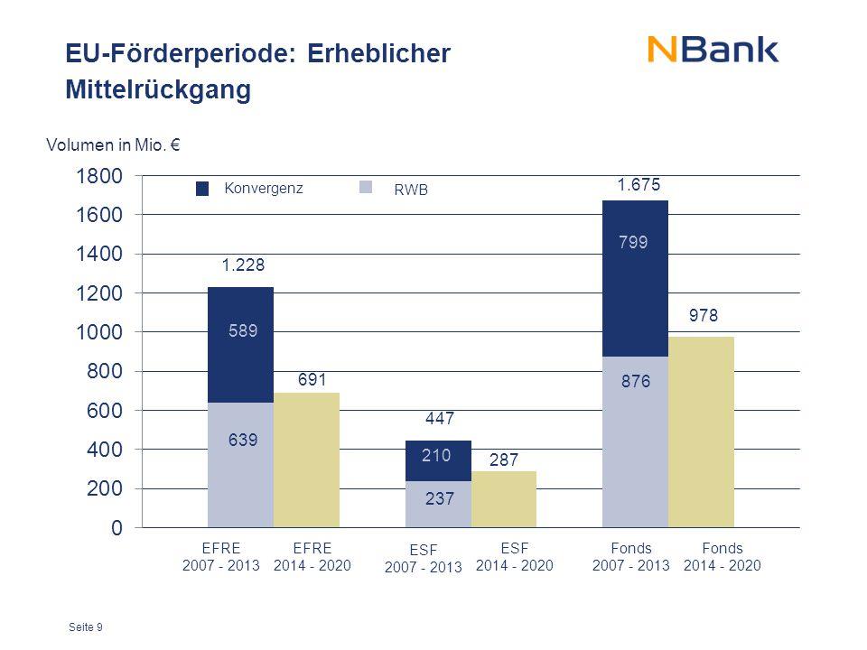 Seite 9 EU-Förderperiode: Erheblicher Mittelrückgang Volumen in Mio. €