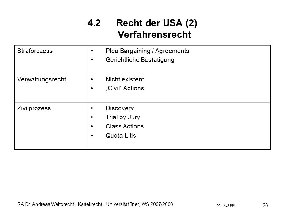 RA Dr. Andreas Weitbrecht - Kartellrecht - Universität Trier, WS 2007/2008 53717_1.ppt 4.2 Recht der USA (2) Verfahrensrecht 28 Strafprozess Plea Barg