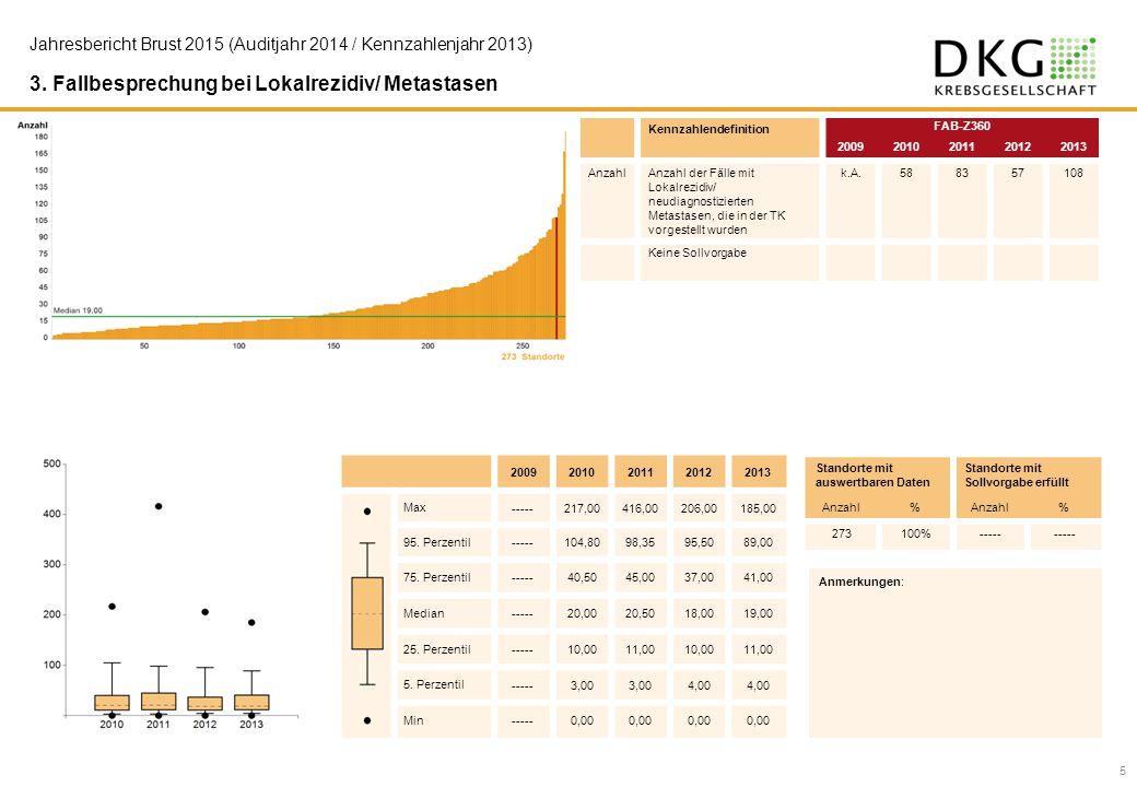 3. Fallbesprechung bei Lokalrezidiv/ Metastasen Kennzahlendefinition FAB-Z360 20092010201120122013 AnzahlAnzahl der Fälle mit Lokalrezidiv/ neudiagnos