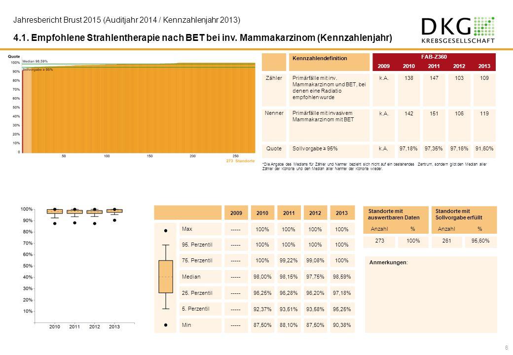 4.1. Empfohlene Strahlentherapie nach BET bei inv. Mammakarzinom (Kennzahlenjahr) Kennzahlendefinition FAB-Z360 20092010201120122013 ZählerPrimärfälle