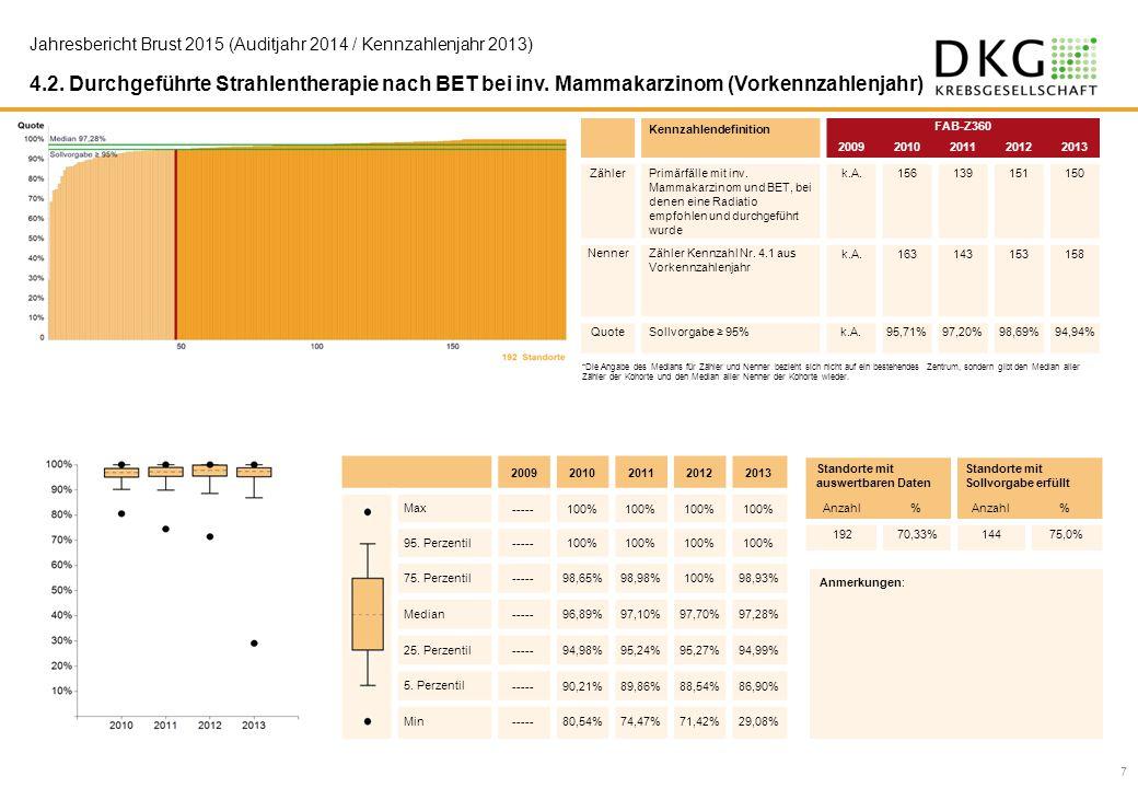 4.2. Durchgeführte Strahlentherapie nach BET bei inv. Mammakarzinom (Vorkennzahlenjahr) Kennzahlendefinition FAB-Z360 20092010201120122013 ZählerPrimä
