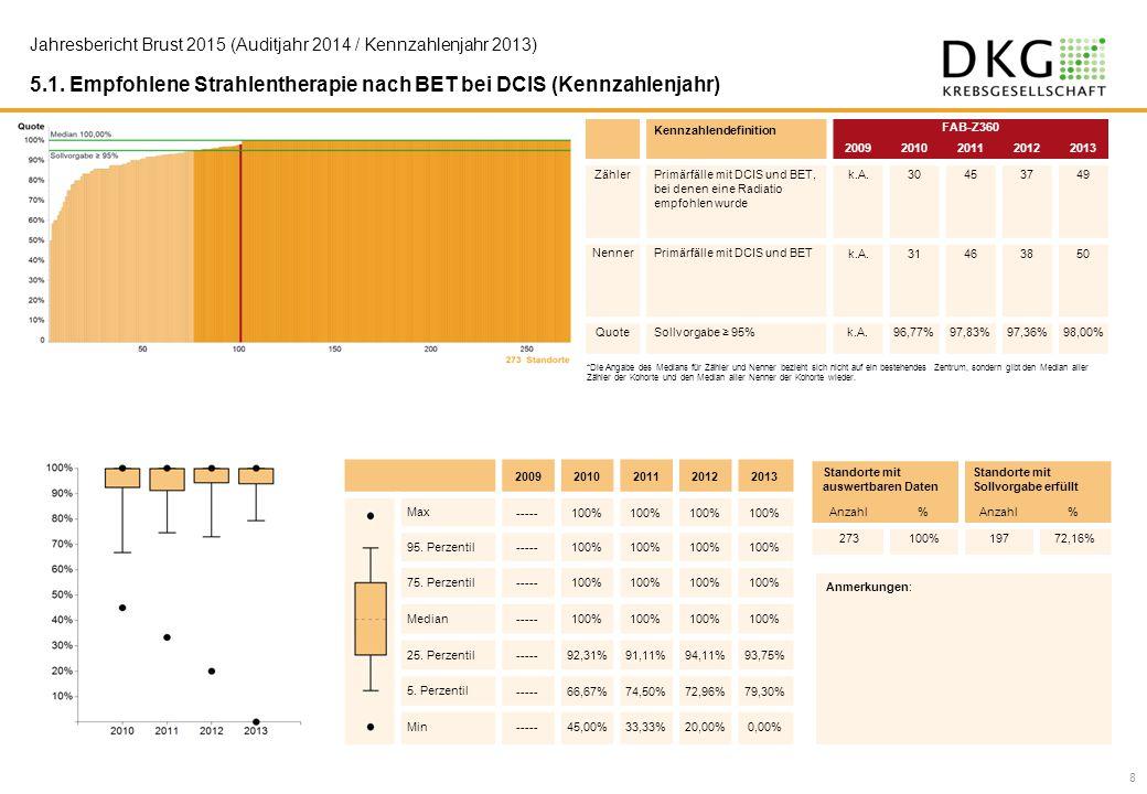 5.1. Empfohlene Strahlentherapie nach BET bei DCIS (Kennzahlenjahr) Kennzahlendefinition FAB-Z360 20092010201120122013 ZählerPrimärfälle mit DCIS und