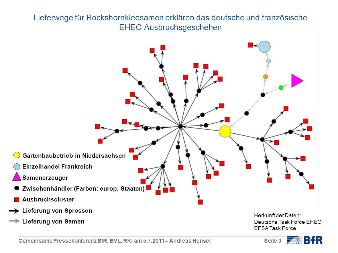 Gemeinsame Pressekonferenz BfR, BVL, RKI am 5.7.2011 – Andreas HenselSeite 3 Lieferwege für Bockshornkleesamen erklären das deutsche und französische