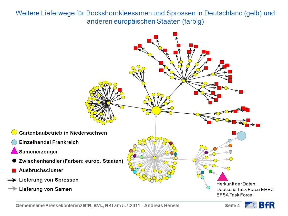 Gemeinsame Pressekonferenz BfR, BVL, RKI am 5.7.2011 – Andreas HenselSeite 4 Gartenbaubetrieb in Niedersachsen Einzelhandel Frankreich Samenerzeuger Z