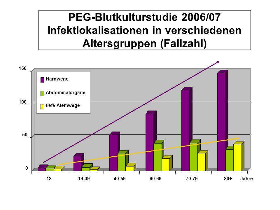 0 50 100 150 -1819-3940-5960-6970-7980+ Harnwege Abdominalorgane tiefe Atemwege Jahre PEG-Blutkulturstudie 2006/07 Infektlokalisationen in verschieden
